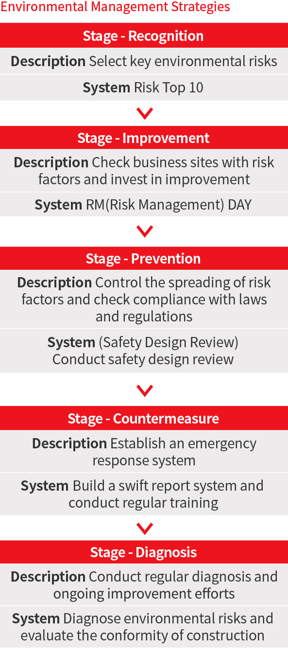 Environmental Management Strategies : Recognition (Select key environmental risks, Risk Top 10) > Improvement (Check business sites with risk factors and invest in improvement , RM (Risk Management) DAY) > Prevention (Control the spreading of risk factors and check compliance with laws and regulations, (Safety Design Review) Conduct safety design review ) > Counter measure (Establish an emergency response system, Build a swift report system and conduct regular training) > Diagnosis ( Conduct regular diagnosis and ongoing improvement efforts, Diagnose environmental risks and evaluate the conformity of construction)
