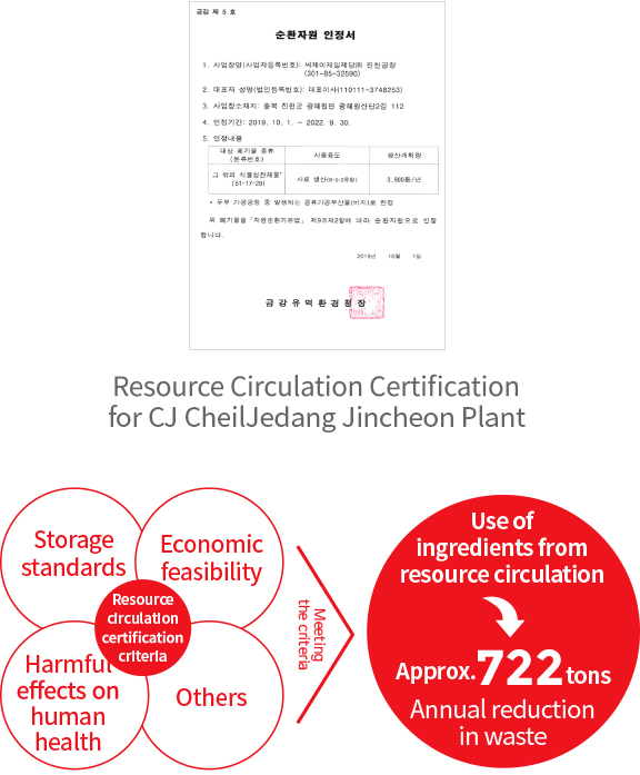 Resource Circulation Certification for CJ CheilJedang Jincheon Plant, Resource circulation certification criteria (Storage standards, Economic feasibility, Harmful effects on human health, Others) Meeting the criteria > Use of ingredients from resource circulation > Approx.722 tons Annual reduction in waste