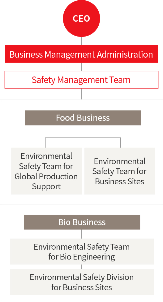 CEO - Business Management Administration - Safety Management Team - Food Production& Manufacturing Department (1. Environmental Safety Team for Global Production Support, 2. Environmental Safety Team for Business Sites) - Bio Business - Environmental Safety Team for Bio Engineering - Environmental Safety Division for Business Sites