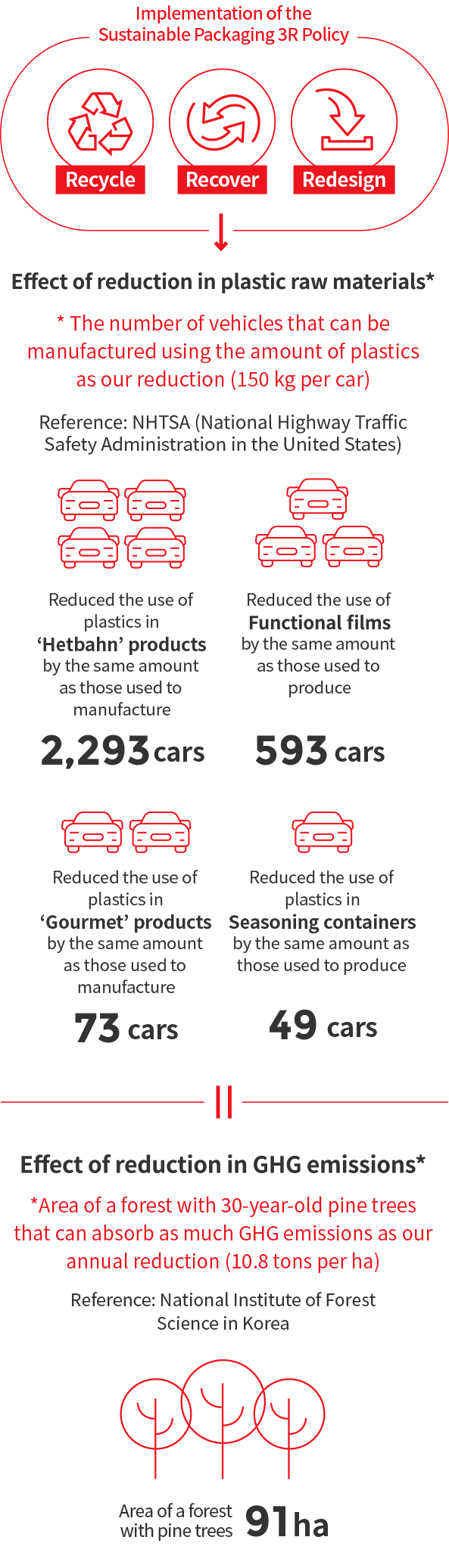 Implementation of the Sustainable Packaging 3R Policy(Recycle, Recover, Redesign) > Effect of reduction in plastic raw materials*The number of vehicles that can be manufactured using the amount of plastics as our reduction (150 kg per car), Reference: NHTSA (National Highway Traffic Safety Administration in the United States) > Reduced the use of plastics in 'Hetbahn' products by the same amount as those used to manufacture 2,293 cars, Reduced the use of functional films by the same amount as those used to produce 593 cars, Reduced the use of plastics in 'Gourmet' products by the same amount as those used to manufacture 73 cars, Reduced the use of plastics in Seasoning containers by the same amount as those used to produce 49 cars = Effect of reduction in GHG emissions*, * Area of a forest with 30-year-old pine trees that can absorb as much GHG emissions as our annual reduction (10.8 tons per ha), Reference: National Institute of Forest Science in Korea, Area of a forest 91ha with pine trees