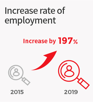Increase rate of employment : 2015 > 197% Increase by > 2019
