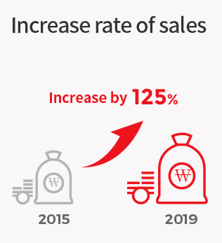 Increase rate of sales : 2015 > Increase by 125% 2019