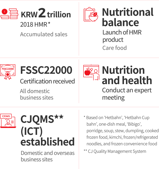 Accumulated sales - KRW 2 trillion 2018 HMR(Based on 'Hetbahn', 'Hetbahn Cup bahn', one-dish meal, 'Bibigo', porridge, soup, stew, dumpling, cooked frozen food, kimchi, frozen/refrigerated noodles, and frozen convenience food). Care food - Nutritional balance Launch of HMR product. All domestic business sites - FSSC22000 Certification received. Conduct and expert meeting - Nutrition and health. Domestic and overseas business sites - CJQMS(CJ Qualiry Management System) (ICT) established.